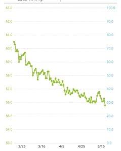 体重の推移(3ヶ月)